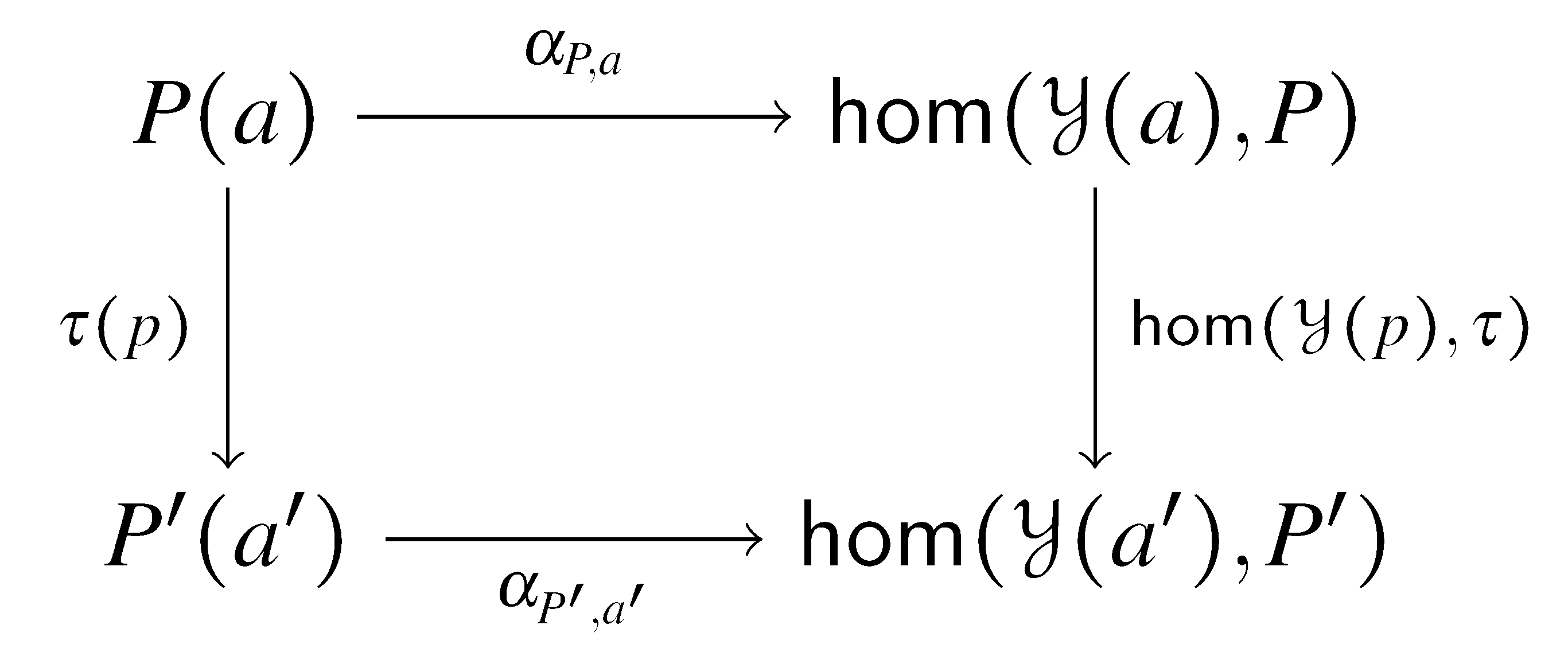 A Type Theoretical Yoneda Lemma Homotopy Theory Diagram011 Equivalence