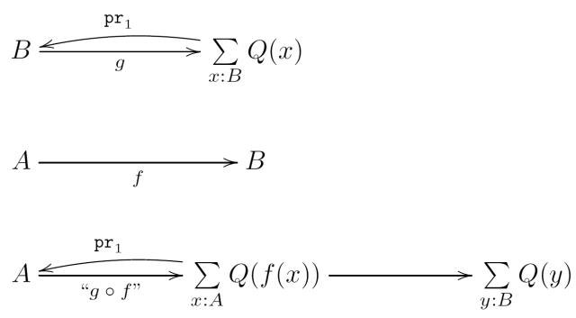 $$\xymatrix{ B \ar[rr]_-g && \sum\limits_{x:B} Q(x)\ar@/_/[ll]_-{\texttt{pr}_1} \\ A \ar[rr]_-f && B \\ A \ar[rr]_-{\text{``$g\circ f$''}} && \sum\limits_{x:A}Q(f(x)) \ar@/_/[ll]_-{\texttt{pr}_1} \ar[rr] && \sum\limits_{y:B} Q(y) }$$