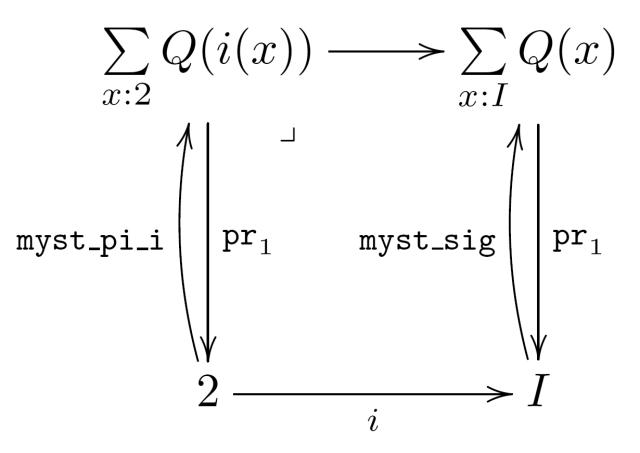 $$\xymatrix{ \sum\limits_{x:2} Q(i(x)) \pullbackarrow[ddr] \ar[r] \ar[dd]^-{\texttt{pr}_1} & \sum\limits_{x : I} Q(x) \ar[dd]^-{\texttt{pr}_1} \\ \\ 2 \ar@/^/[uu]^-{\texttt{myst\_pi\_i}} \ar[r]_i & I \ar@/^/[uu]^-{\texttt{myst\_sig}} }$$